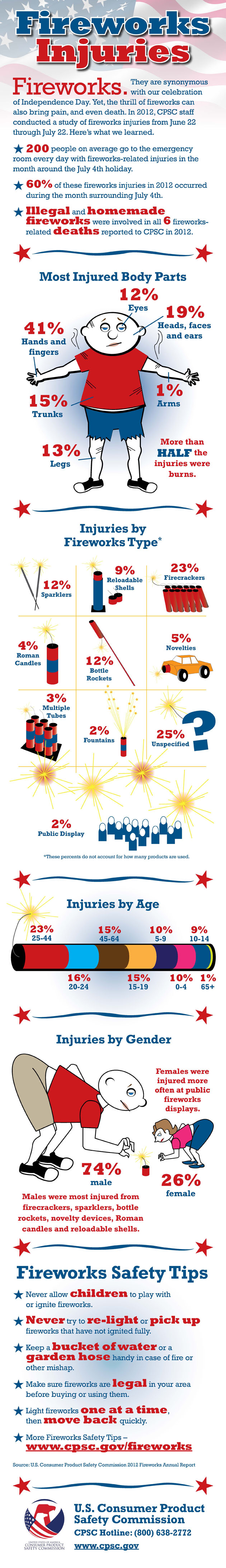 Fireworks-Infographic-2013