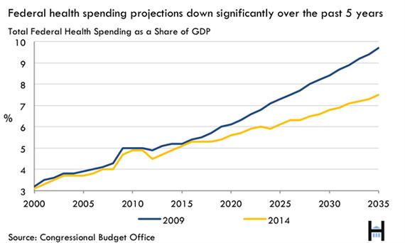 health spending chart