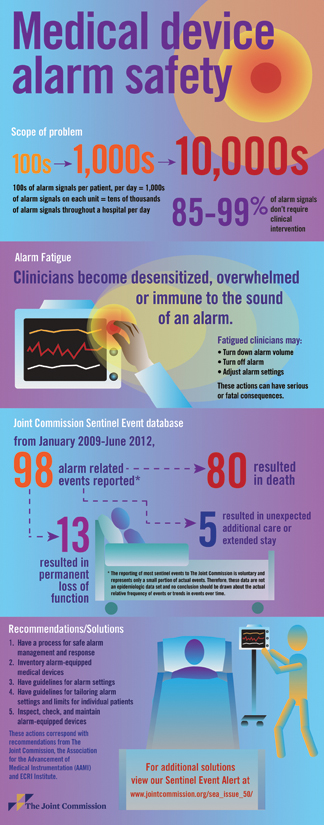 Medical Device alarm safety infographic