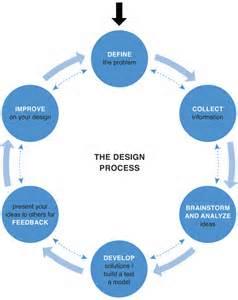 processdesign